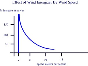 Effect of Wind Energizer by Wind Speed